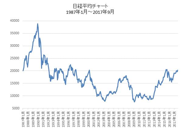 日経平均長期チャート