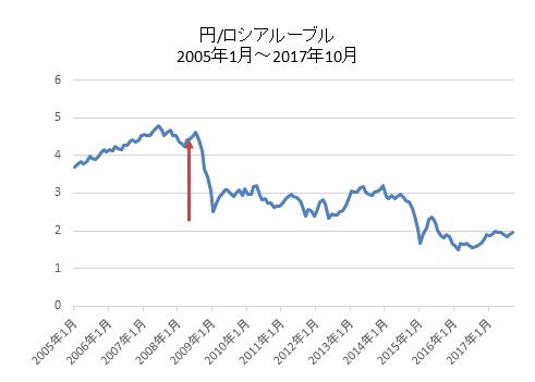 円/ロシアルーブルチャート
