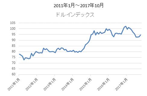 ドルインデックスチャート