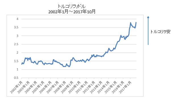 トルコリラ/ドル長期チャート