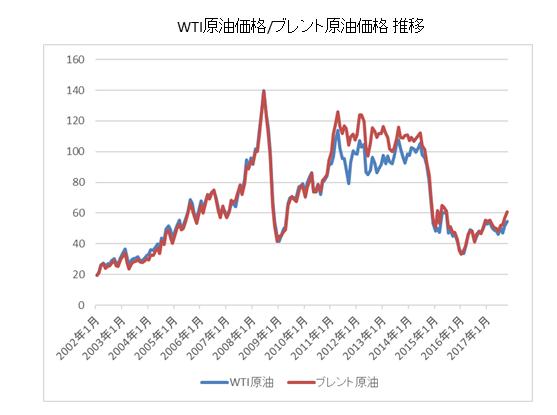 WTI原油・ブレント原油比較チャート