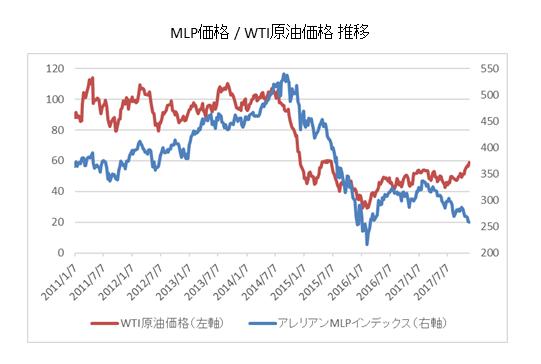 MLPとWTI原油価格 比較チャート