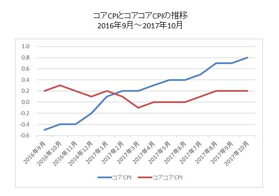 コアCPIとコアコアCPIの比較チャート
