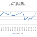 日本の名目GDP長期チャート