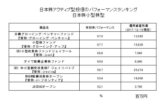 日本株アクティブファンドのパフォーマンスランキング