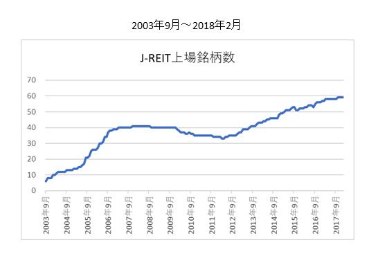 J-REIT上場銘柄数推移