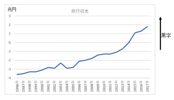 旅行収支長期チャート