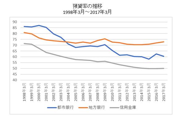 預貸率の推移