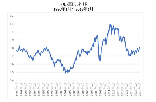 ドル/豪ドル長期チャート