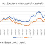 人民元と米ドルの比較チャート(対円)