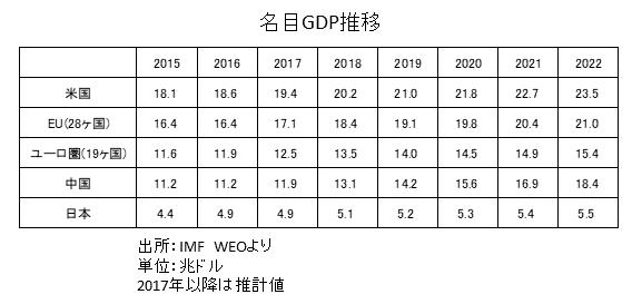 主要国の名目GDP推移