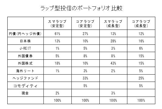 ラップ型投信のポートフォリオ比較