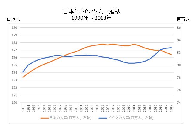 日本とドイツの人口推移