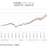 米国ESG投信とS&P500指数比較チャート
