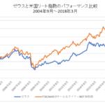 ゼウスと米国リートインデックス比較チャート