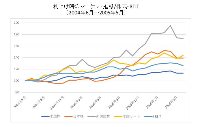 利上げ時の株価・REIT推移
