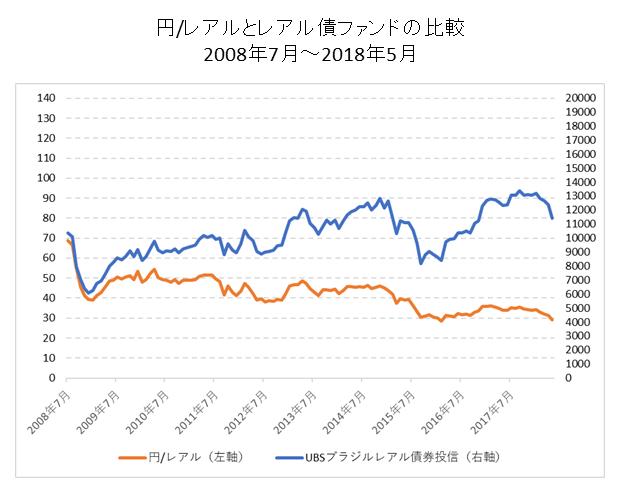 円レアルとレアル投信の比較チャート