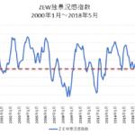 ZEW独景況感指数チャート