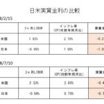 日米実質金利差(2018年2月・2018年7月)