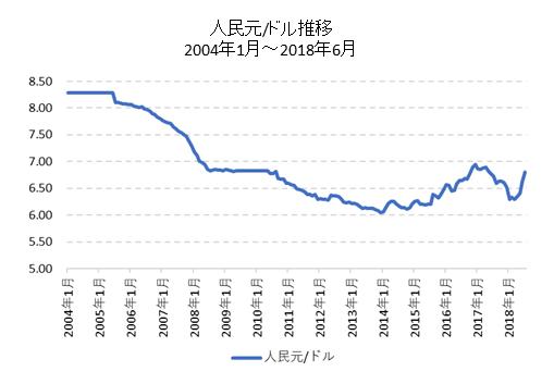 人民元/ドル長期チャート
