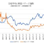 日経平均・東証マザーズ指数比較チャート