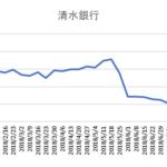 清水銀行株価推移