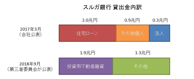 スルガ銀行貸出内訳(2017年・2018年)