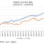 S&P500とTOPIXの比較チャート