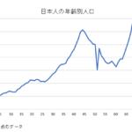 日本の年齢別人口