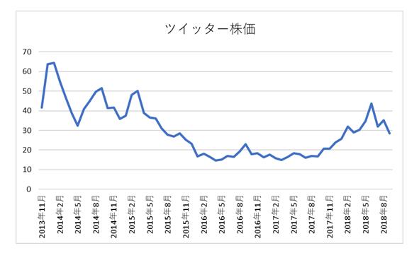 ツイッター株価推移