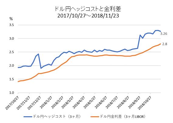 ドル円ヘッジコストと日米金利差の比較チャート