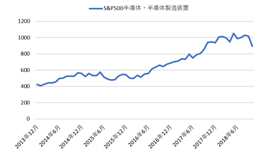 半導体株・半導体製造装置株指数チャート