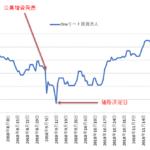 J-REIT公募増資