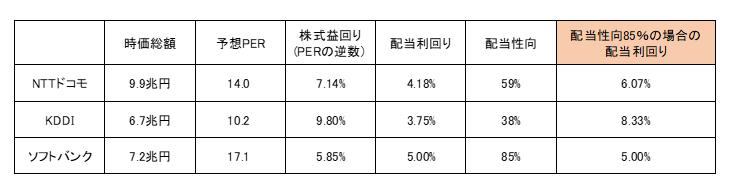 携帯3社株式バリュエーション比較