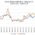 TOPIXと東証リート指数比較チャート