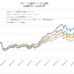 グローバル株式ファンド比較