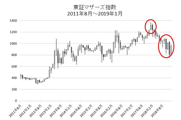 東証マザーズ指数チャート