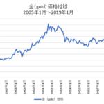 金(GOLD)長期チャート