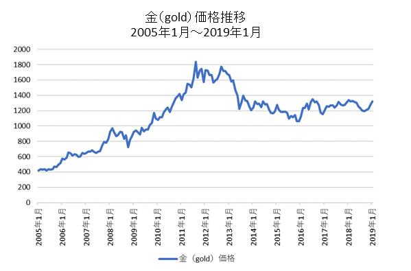 金(GOLD)米ドル価格チャート