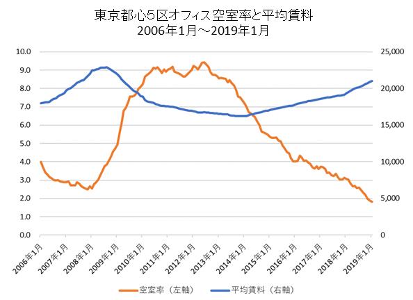 東京都心5区空室率と平均賃料推移