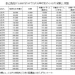 ふるさと納税自己負担2000円上限一覧