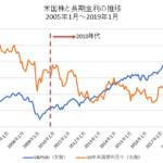 米国株と長期金利の比較チャート