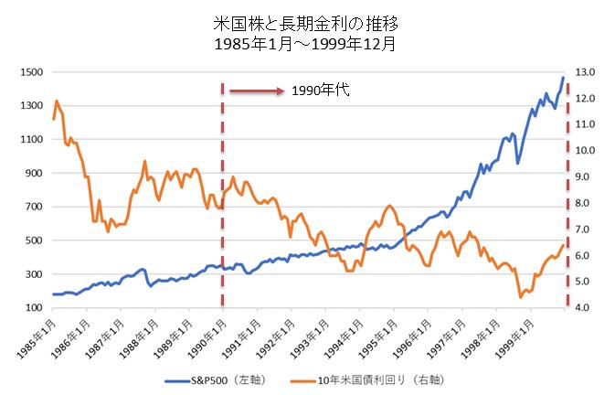 米国株と米国長期金利の推移(1990年代)
