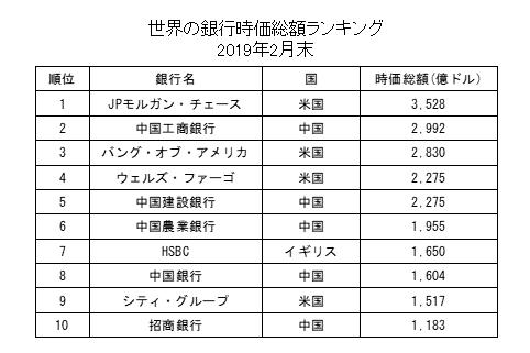 世界の銀行時価総額ランキング