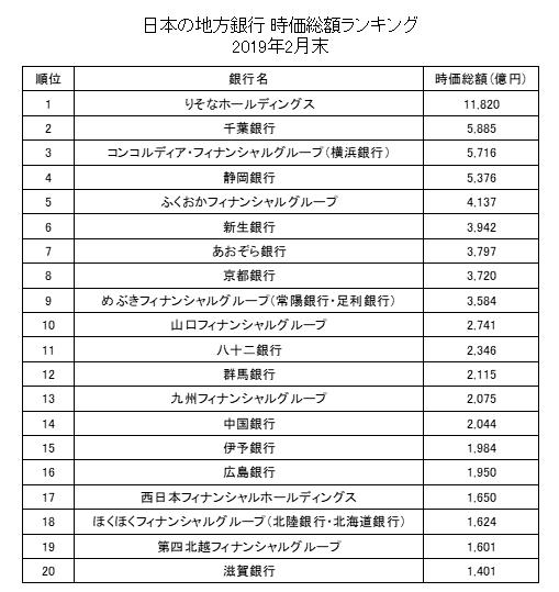 日本の地銀の時価総額ランキング