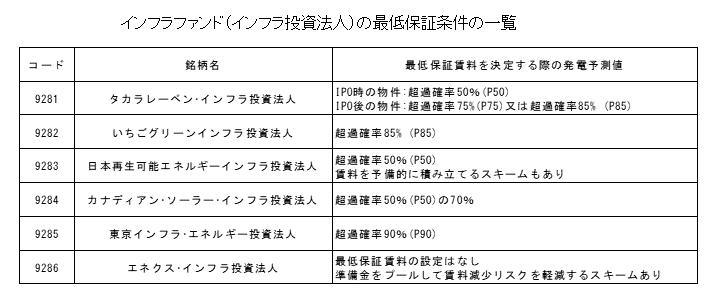 インフラファンドの最低保証条件の一覧
