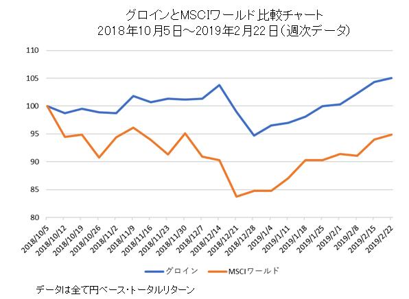 グロインとMSCIワールド比較チャート(マーケット下落時)