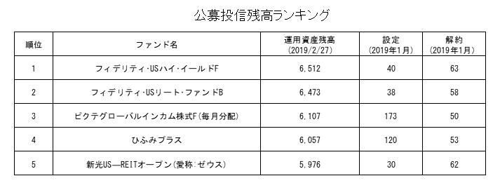 公募投信残高ランキング2019年2月
