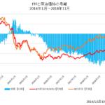 原油価格とETFの乖離