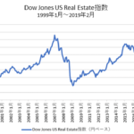 米国リート指数チャート